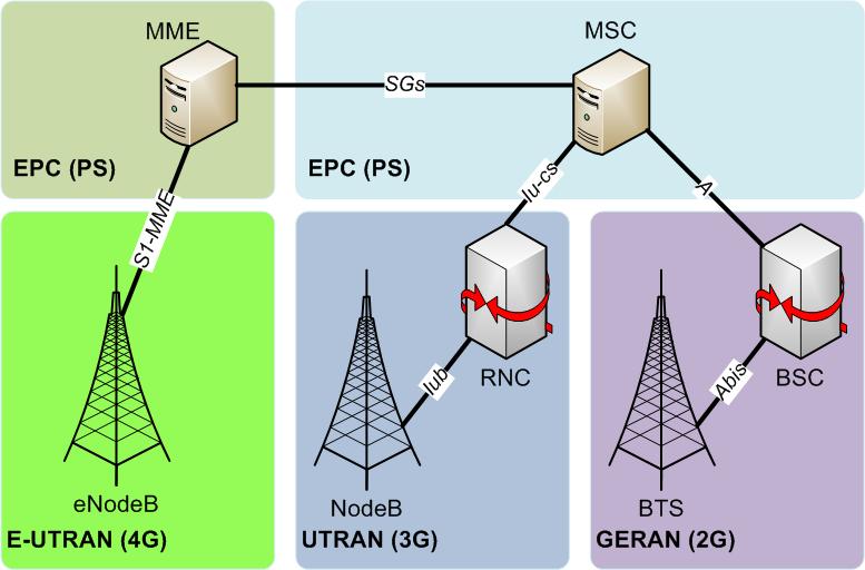 Передача голоса в LTE - CS